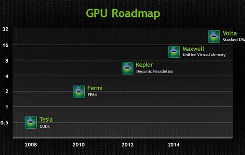 NVIDIA Reveals Product Roadmaps for GPUs and Tegra SoCs