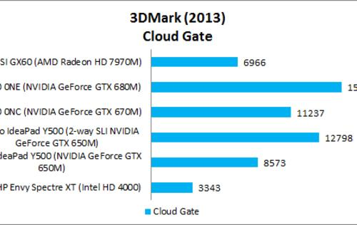 3DMark (2013) - Notebook GPU Performance Review