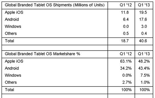 Report: iOS Devices Lead Tablet Market, Windows Garners 7.5% Market Share