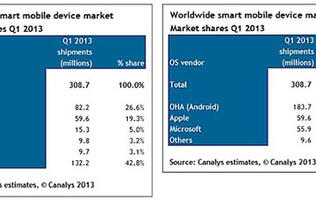 Android has Largest Smart Device Market Share