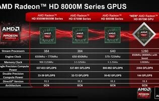 AMD Announces Radeon HD 8970M Chip with Claims as Fastest Mobile GPU
