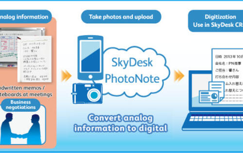 Fuji Xerox Offers SkyDesk PhotoNote App That Digitizes Analog Information