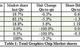 GPU Shipment Figures Released for Q1 2013; Intel Still Holds Lion's Share