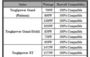 "Thermaltake Announces Power Supply Units that Support Intel ""Haswell"" CPUs"
