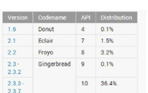Android Jelly Bean Distribution Numbers Increase