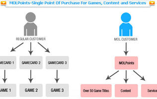 MOL and Blizzard Entertainment Collaborate to Provide MOLPoints as Payment Option on Battle.net