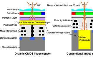 Fujifilm & Panasonic Develop an Organic CMOS Sensor with Increased Sensitivity
