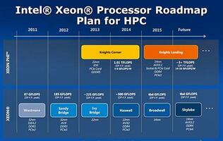 Leaked Roadmap Reveals Intel's 14nm Skylake Platform and Knights Landing Chip