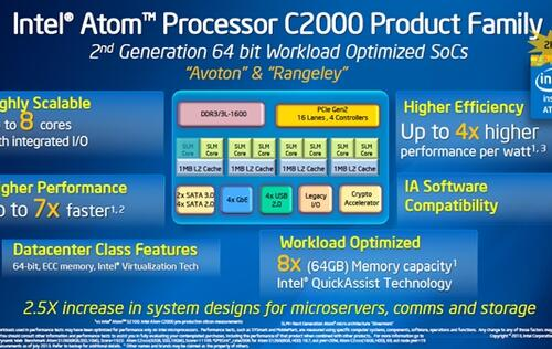 Intel Reveals More Details of 2nd Gen 64-bit Atom C2000 Systems on Chip (SoCs)