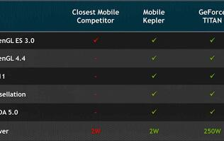 NVIDIA's Logan Tegra Mobile Kepler GPU 1.5X More Powerful Than Sony Playstation 3