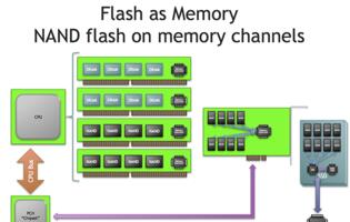 MCS Technology will Enable Faster Storage and Terabytes of Memory