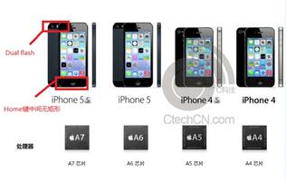 Promotional Document for Apple iPhone 5S Leaked