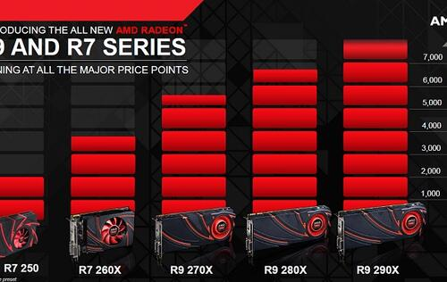 AMD Announces New R9 and R7 Radeon Graphics Cards (Updated)