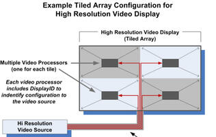VESA Refreshes DisplayID Standard to Support Higher Resolutions and Tiled Displays
