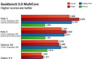 Samsung Artificially Boosts Processor in Galaxy Note 3 for Selected Benchmarks