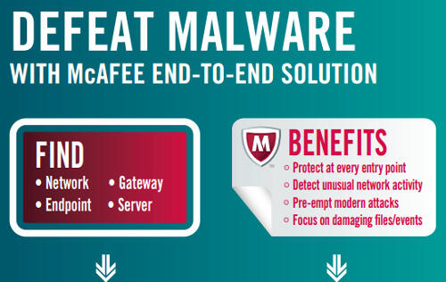 McAfee Comprehensive Threat Protection Allows Organizations