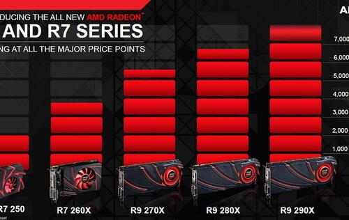 AMD Radeon R9 and R7 Graphics Unleashed - HardwareZone com sg
