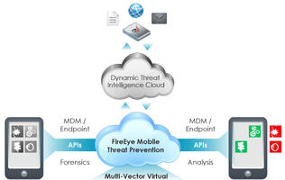 FireEye Introduces New Virtual Machine-Based Threat Protection for Mobility