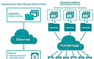 Seagate Announces Device-Based Kinetic Open Storage Platform