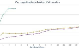 "Fiksu: Apple iPad Air ""Having a Remarkable Opening Weekend"""