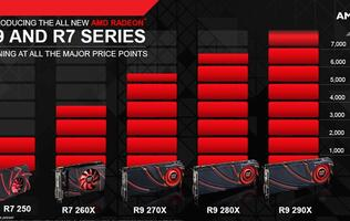 AMD Radeon R9 Series Performance Examined