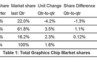 Q3 GPU Shipment Figures Show NVIDIA's Strong Gains for Desktop Segment