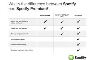 Spotify: Listen to Music for Free on Tablets (with Ads) and Smartphones (with Shuffle)
