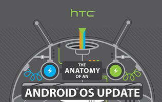 HTC's Massive Infographic Explains Why Your Device Has Yet to Receive that Latest Android OS Update