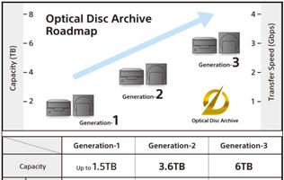 Sony's Optical Disc Archive System Offers Expanding Line of Devices