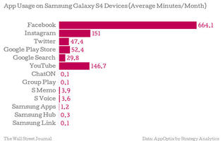 Samsung Apps Among Least Used by Galaxy Owners