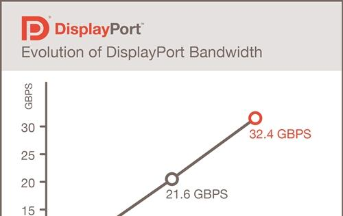 DisplayPort 1.3 standard finalized, supports 5K displays with its 32.4Gbps bandwidth