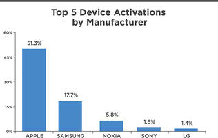 51% of all new mobile devices activated during Christmas was from Apple