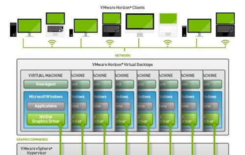NVIDIA GRID vGPU technology is available now on VMware Horizon 6