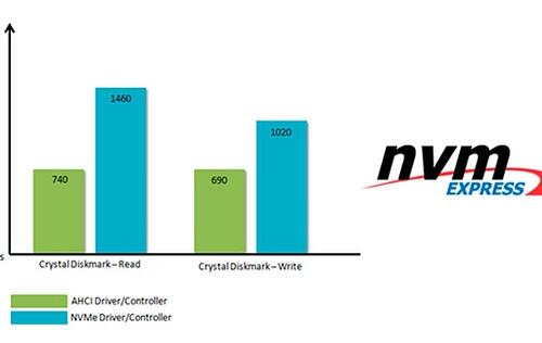 MSI announces NVMe support for its X99, Z97 and H97 motherboards