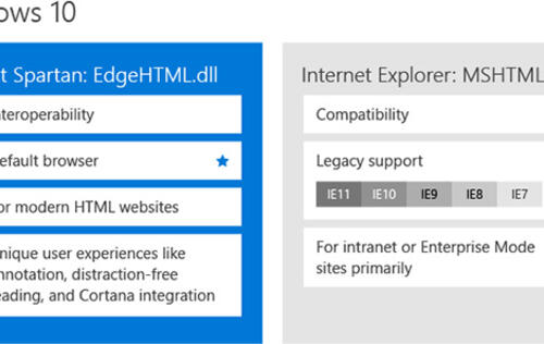 Microsoft simplifies its browser strategy; stops short of killing Internet Explorer