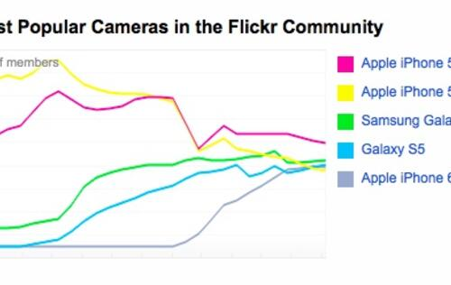 Apple, Canon and Samsung dominate usage statistics on the Flickr community