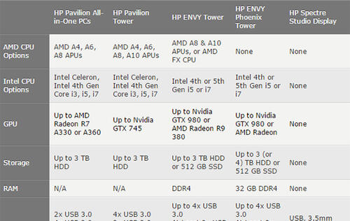 HP announces new desktops featuring AMD Radeon R9 380 GPU (Updated)
