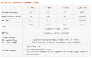 M1's SIM-only postpaid plans aim to deliver value, flexibility and generous data