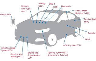Intel gets tough on automotive security