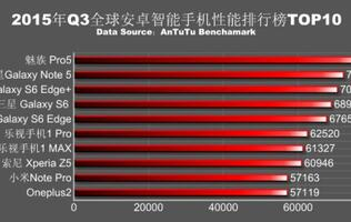 Here are the top 10 fastest Android phones in Q3 2015 based on AnTuTu benchmark