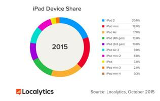 Guess which Apple iPad model is the most commonly used today