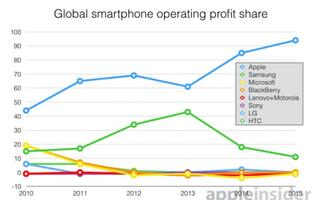 Apple's share of global phone profits increases to 94% in Q3 2015
