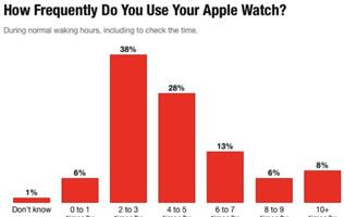 Guess the features that Apple Watch owners use the most and the least