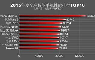 The fastest smartphone in 2015 based on AnTuTu benchmark is not an Android