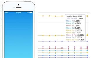 Over 30% of iPhone users have a 4-inch screen