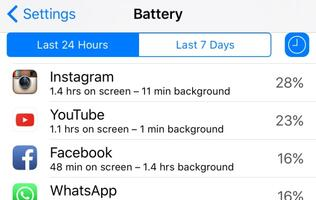 Uninstalling the Facebook app can save up to 20% of battery life on your phone