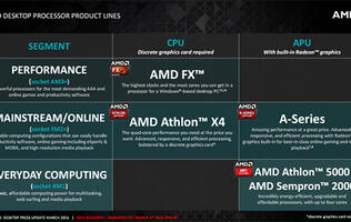 AMD launches new flagship A10-7890K APU and Wraith cooler
