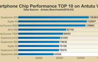 Qualcomm Snapdragon 820 dethrones Apple's A9 on AnTuTu benchmark