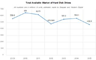 Shipments of hard disk drives fell 17% in 2015