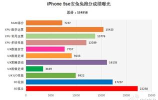 Apple's iPhone SE beats the Samsung Galaxy S7 in AnTuTu benchmark